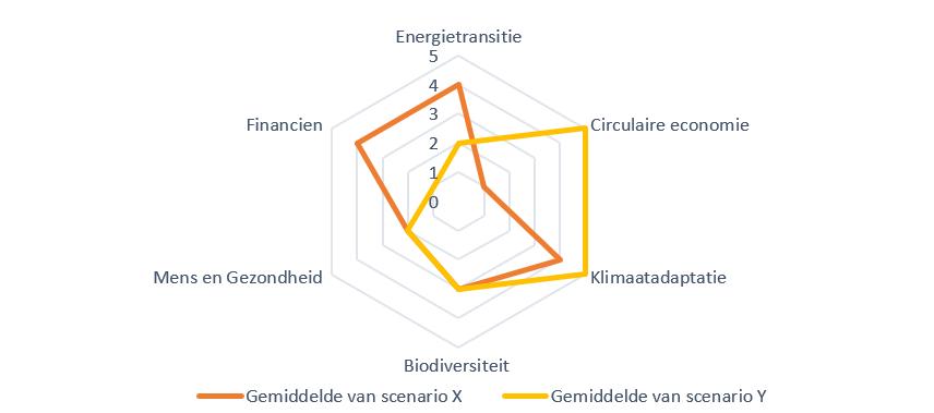 Afweegkader duurzaamheid - Vergelijking van scenarios