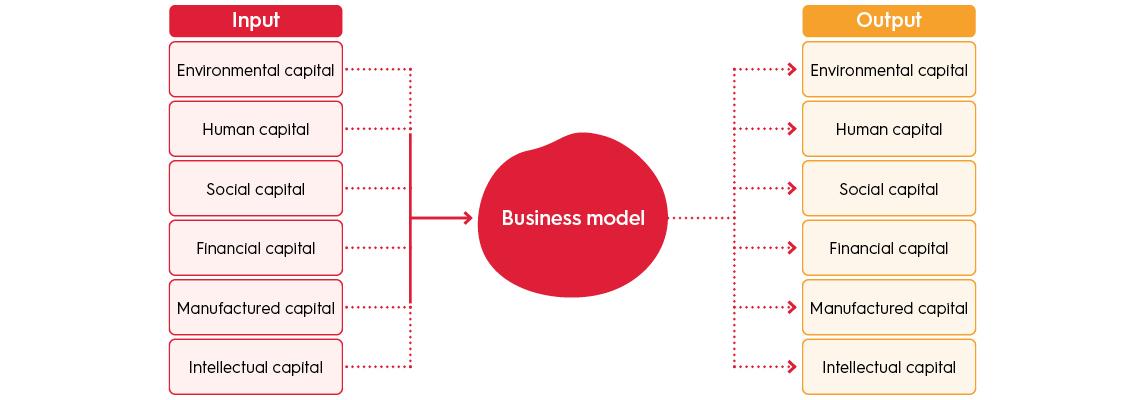 Duurzame strategie figuren blog4