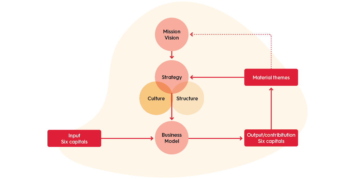 Duurzame strategie figuren blog5