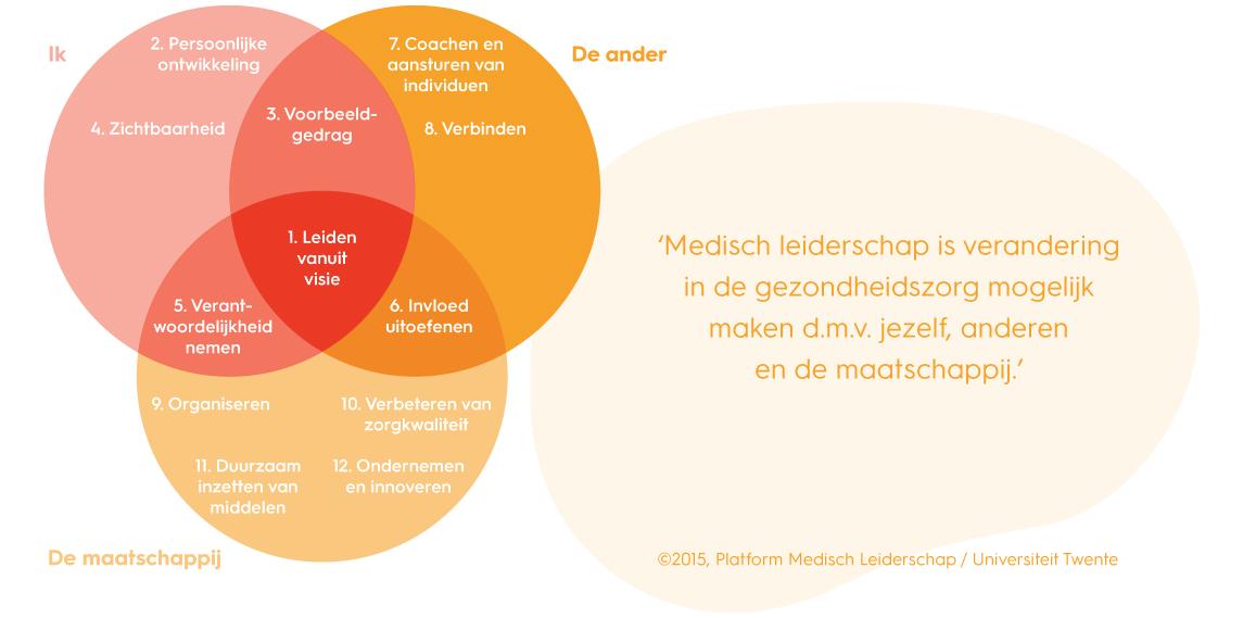 Figuren-blog-medisch-leiderschap-2