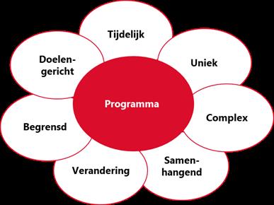 Kenmerken programma