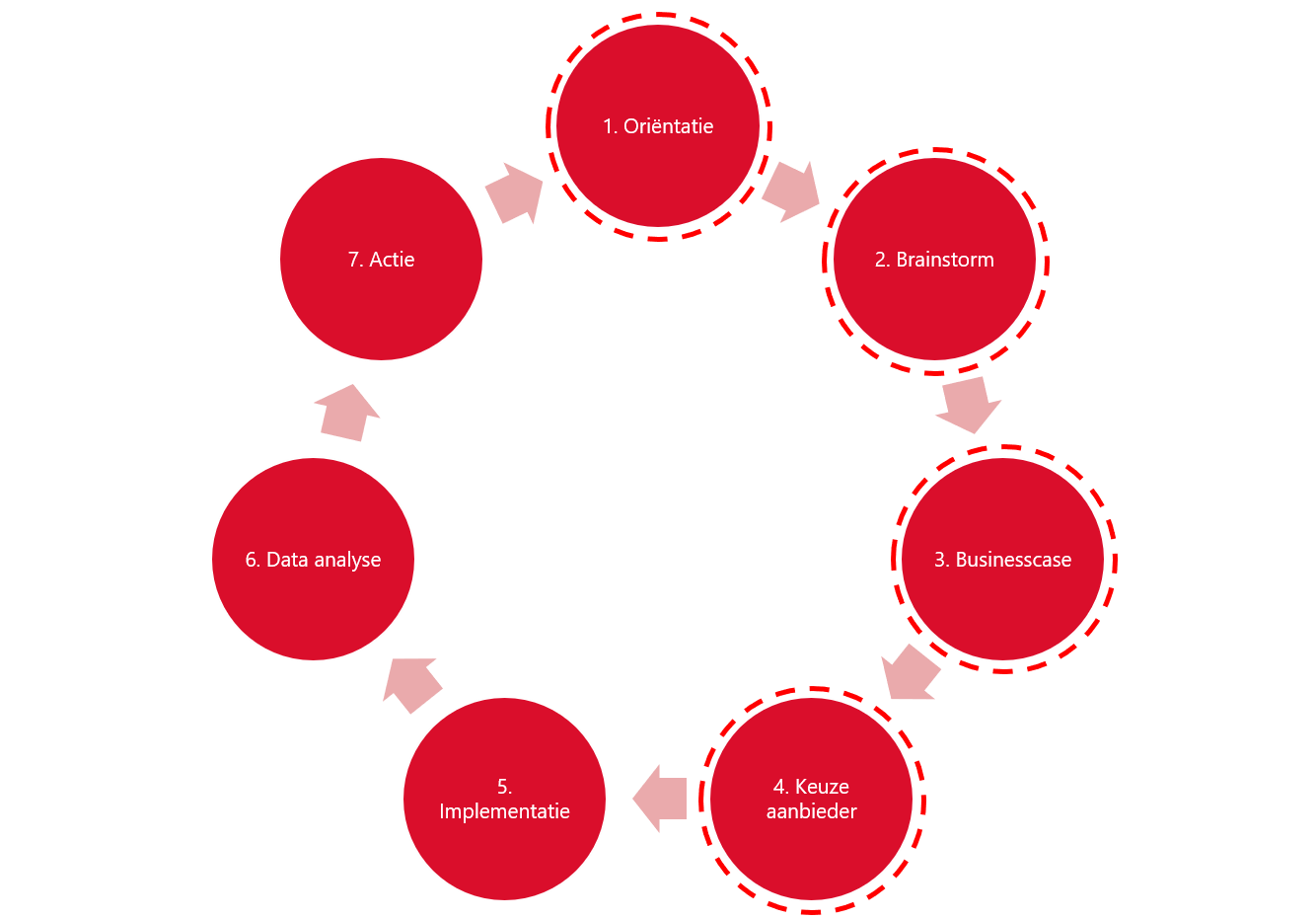 Plaatje stappen proces toepassen data uit sensortechnologie