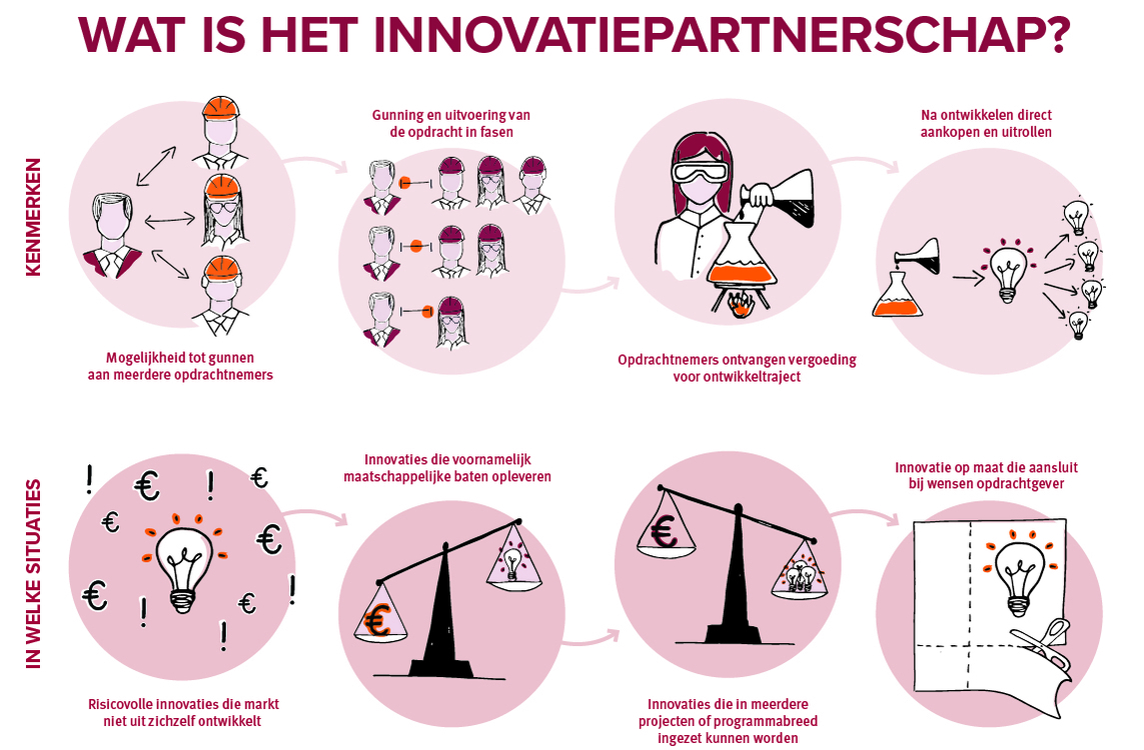 Wat is innovatiepartnerschap?