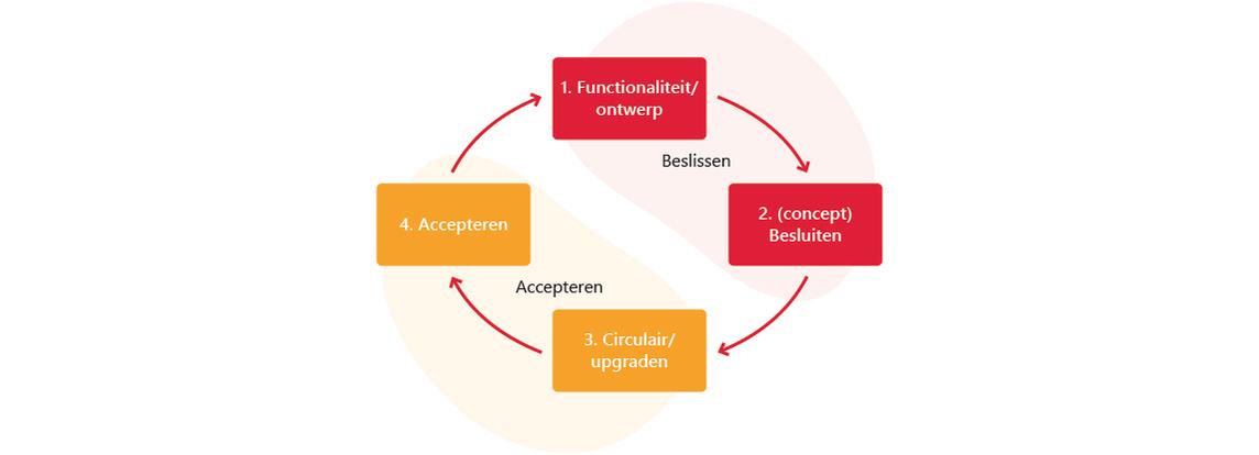 toepassen van projectmanagement bij gebouwen in een circulaire economie