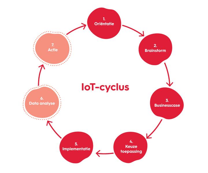 figuur-IoT---Smart-Building