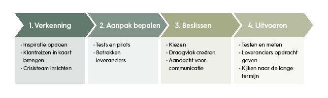 figuur-hoe bereidt NL zich voor op 1-5 m werkomgeving