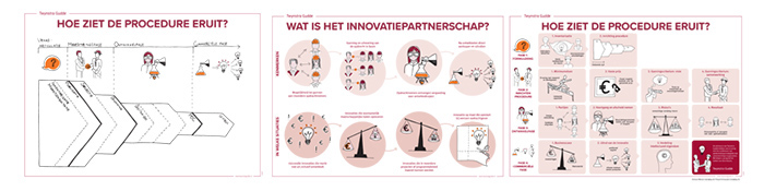 infographic-innovatiepartnerschap