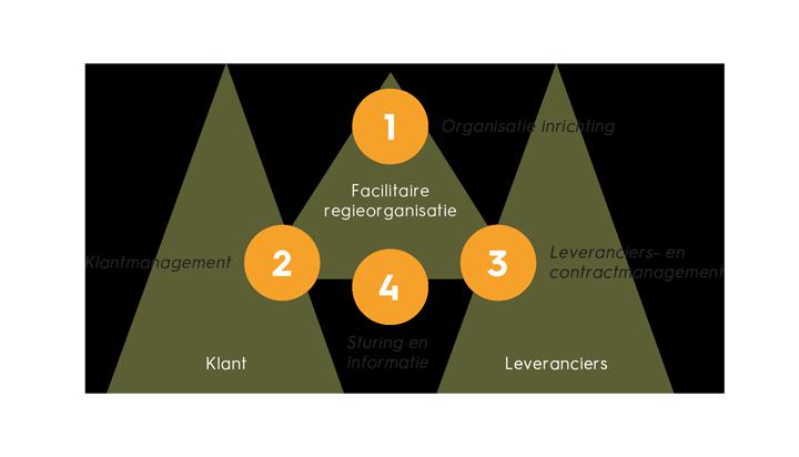 succesfactoren-facilitaire-regie-organisatie-facto