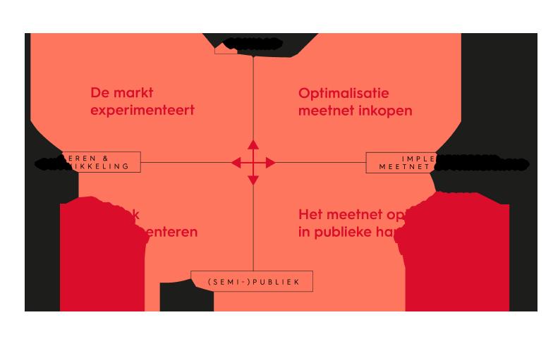 Figuur Innovatiematrix met scenario's voor de Multiflexmeter