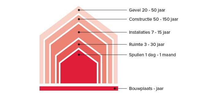 Figuur gebouwschalen met levenduren bij blog 4