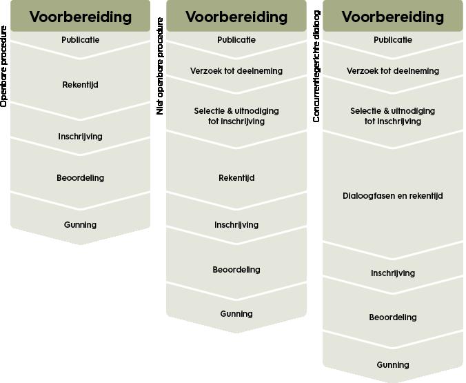 Contracteren-en-aanbesteden-soorten-aanbestedingsprocedures