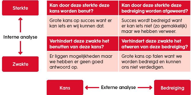 organisatiekunde-SWOT-strategiebepaling