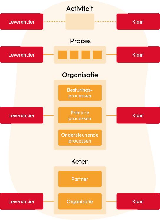 organisatiekunde-de-vijf-ontwikkelingsfasen-van-het-INK-model