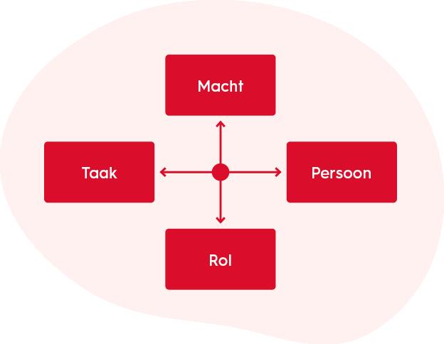 organisatiekunde-hendy-vier-typen-organisatieculturen