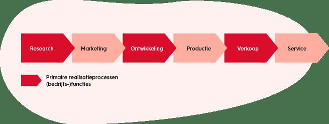 organisatiekunde-primaire-realisatieprocessen
