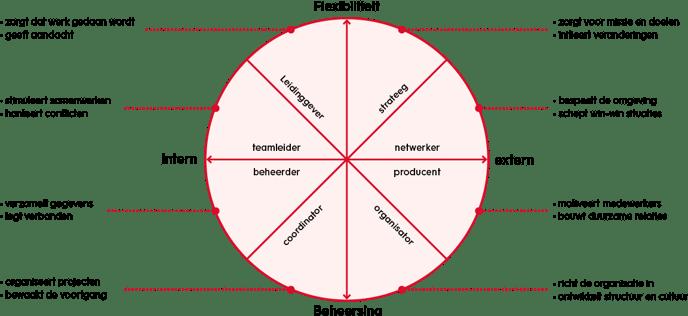 organisatiekunde-quin-concurrerende-waardemodel