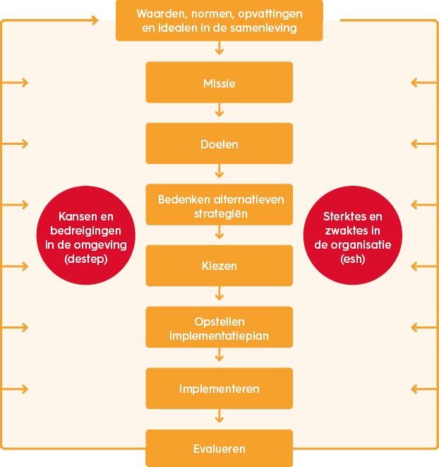 organisatiekunde-strategie-formuleringsmodel