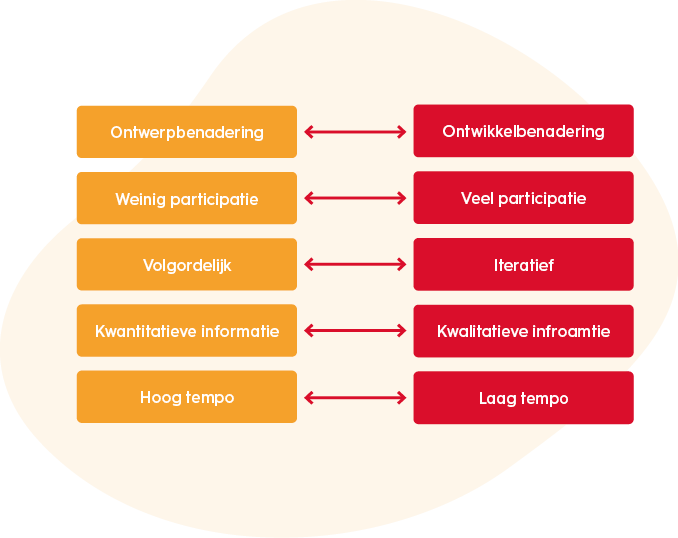 organisatiekunde-strategieproces-keuzes