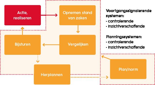 organisatiekunde-twee-soorten-systemen