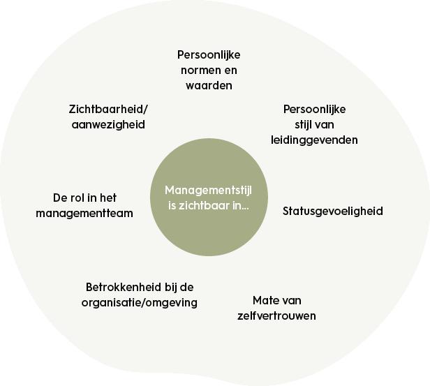organisatiekunde-uitingsvormen-van-de-managmentstijl