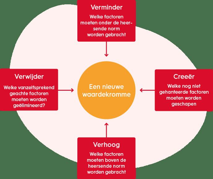 organisatiekunde-vier-stappen-waarde-motivatiemodel