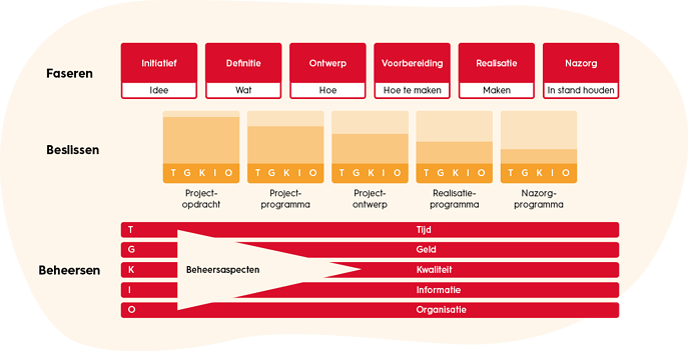 projectmanagement-TGKIO-model