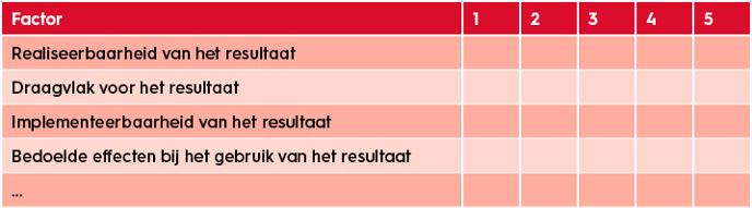 projectmanagement-beoordelen-van-project-resultaten
