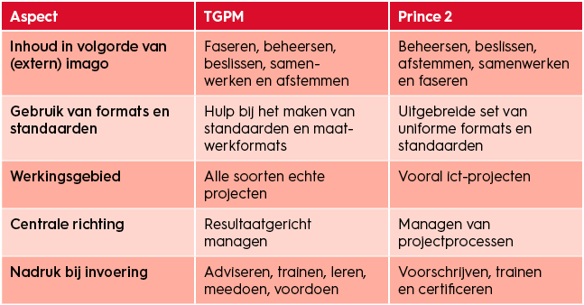 projectmanagement-body-of-knowledge