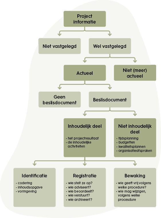 projectmanagement-informatiebeheersing