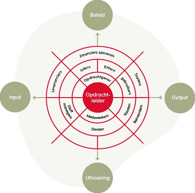 projectmanagement-omgevingsanalyse-model