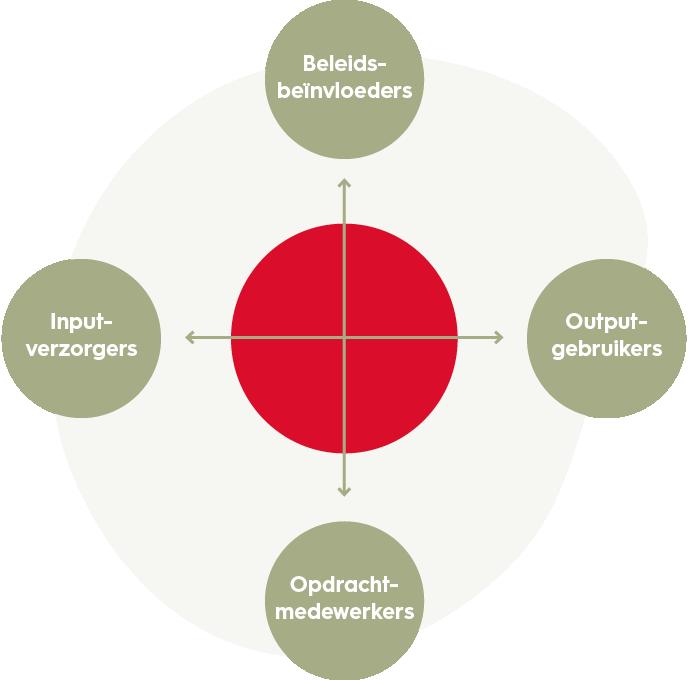 projectmanagement-omgevingsfactoren-model