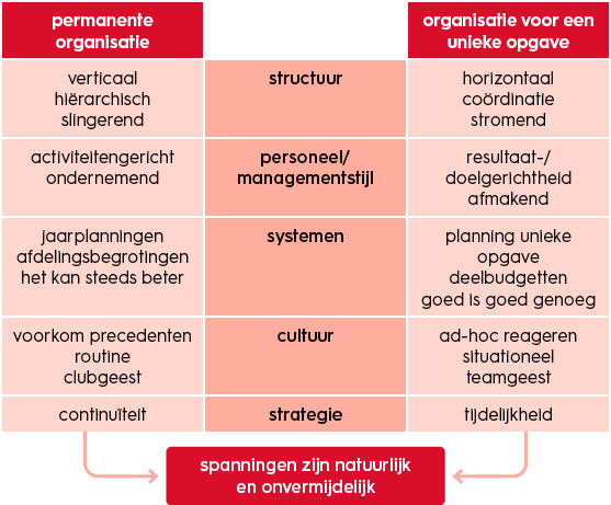 projectmanagement-permanente-vs-tijdelijke-organisaties