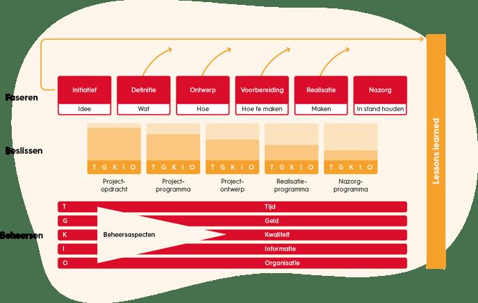projectmanagement-project-evaluatie