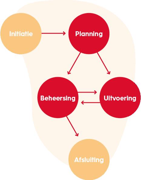 projectmanagement-vijf-processen-van-PMBoK