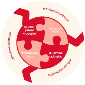 samenwerkingskunde-belangen-van-samewerken-model