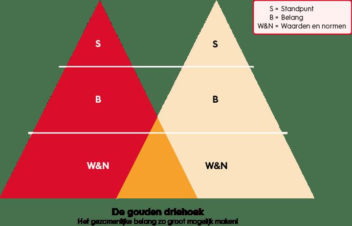 samenwerkingskunde-de-gouden-driehoek