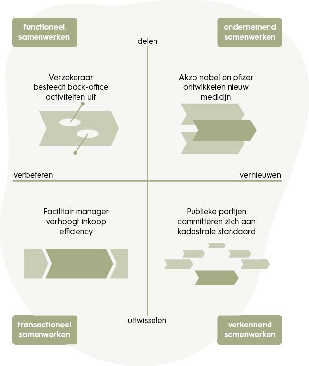 samenwerkingskunde-effectieve-samenwerkingsmodel