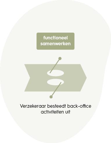 samenwerkingskunde-functioneel-samenwerken