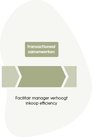 samenwerkingskunde-transactioneel-samenwerken