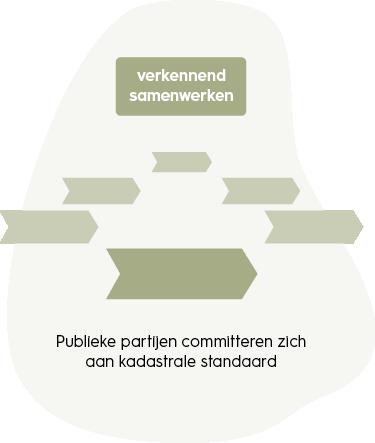 samenwerkingskunde-verkennend-samenwerken