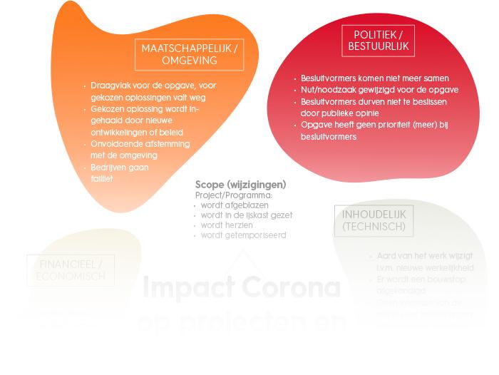 Impact Corona op projecten