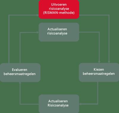 Risicomanagement als cyclisch proces