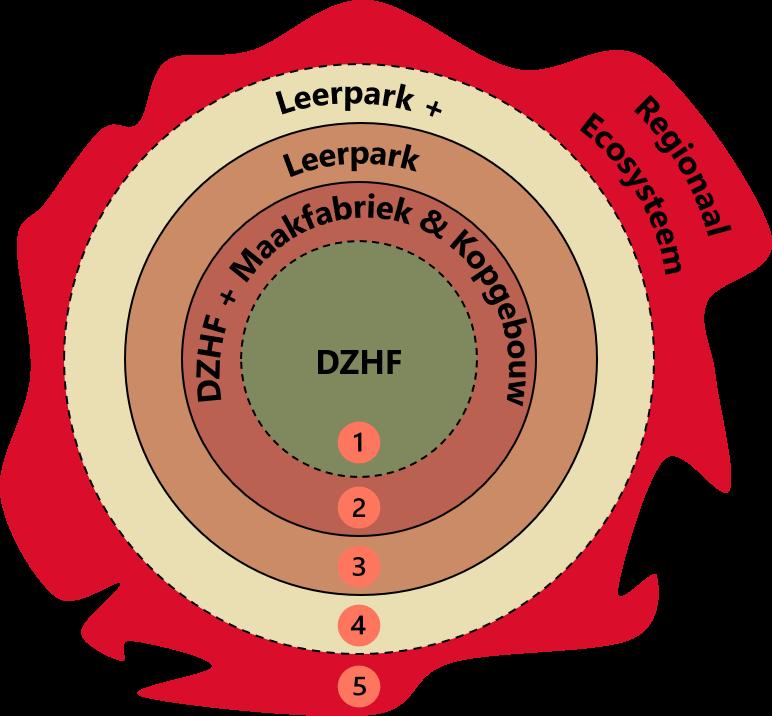 Schillenmodel_Leerpark dordrecht
