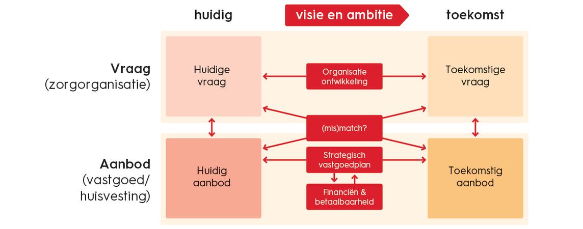Het DAS-model; aanpak voor vastgoed- en huisvestingsstrategie