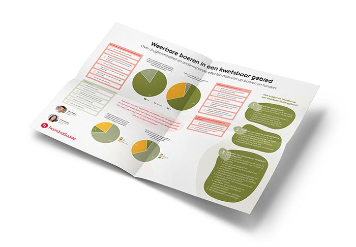 infographicboeren