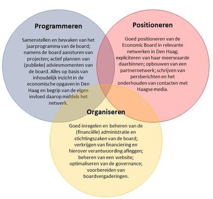 plaatjeebthprogrammerenpositionerenorganiseren