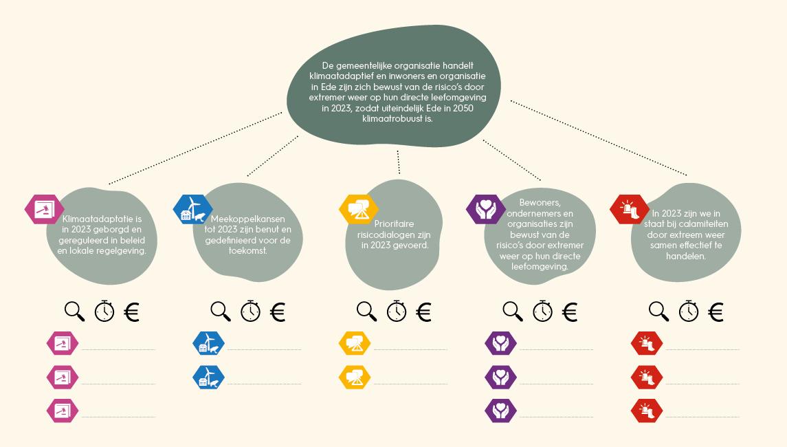 Beeld klimaatadaptatie risicodialoog