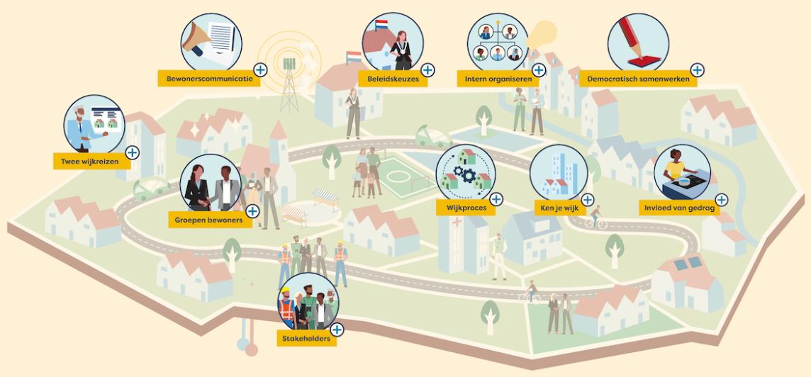 Visual handreiking participatie aardgasvrije wijken