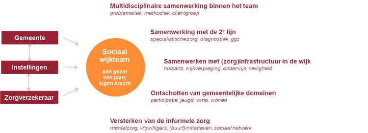 samenwerkingsopgaven-van-sociale-wijkteams