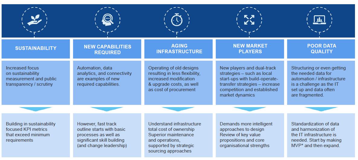 Figuur kansen en uitdagingen infrastructuurbeheerders5